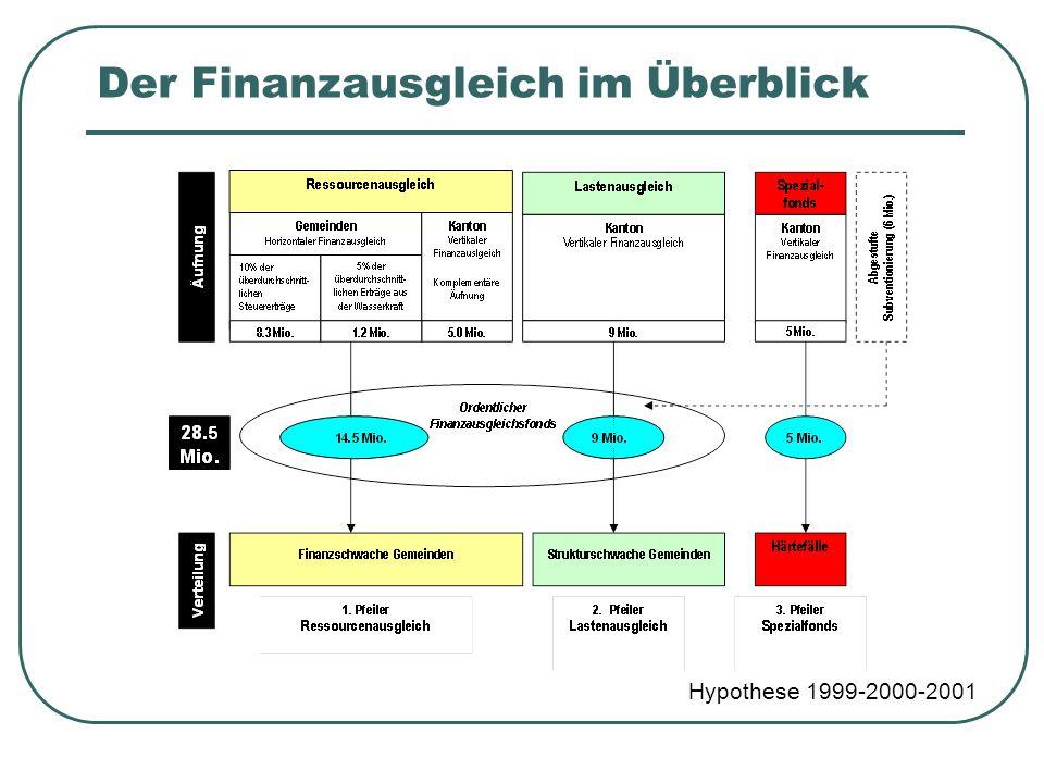 Der Finanzausgleich im Überblick