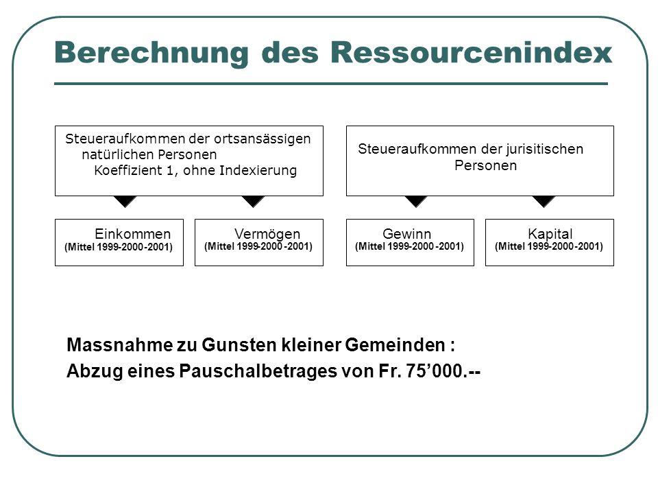 Berechnung des Ressourcenindex