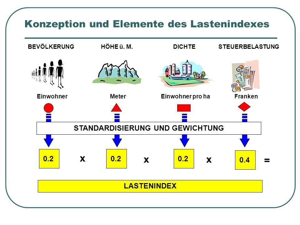 Konzeption und Elemente des Lastenindexes