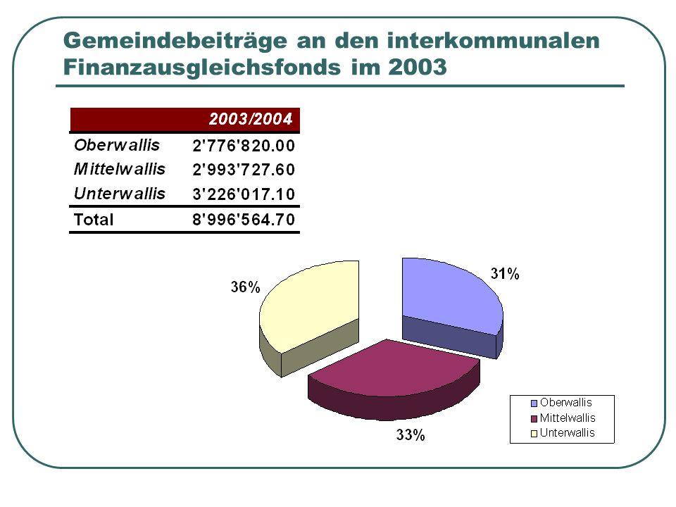 Gemeindebeiträge an den interkommunalen Finanzausgleichsfonds im 2003