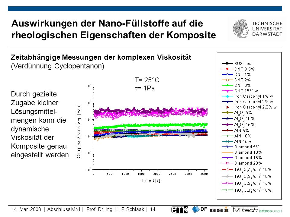 Auswirkungen der Nano-Füllstoffe auf die rheologischen Eigenschaften der Komposite