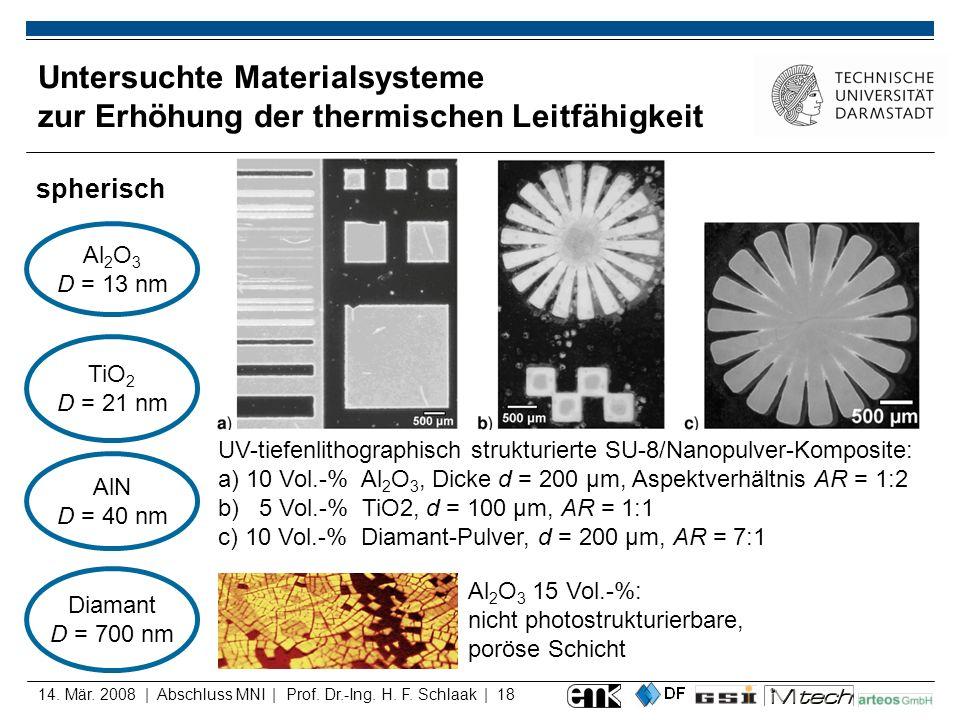 Untersuchte Materialsysteme zur Erhöhung der thermischen Leitfähigkeit
