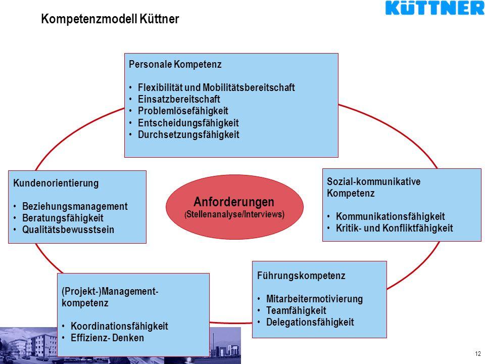 Kompetenzmodell Küttner