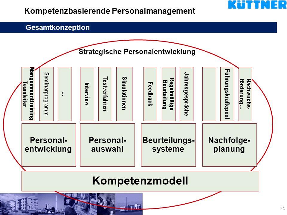 Kompetenzbasierende Personalmanagement