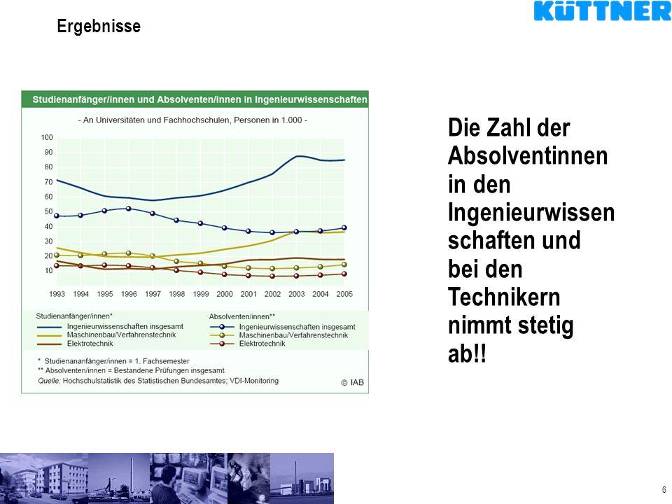 Ergebnisse Die Zahl der Absolventinnen in den Ingenieurwissenschaften und bei den Technikern nimmt stetig ab!!