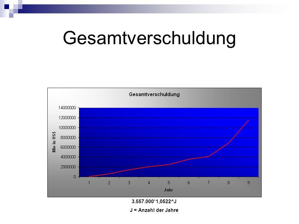 Gesamtverschuldung 3.557.000*1,0522^J J = Anzahl der Jahre
