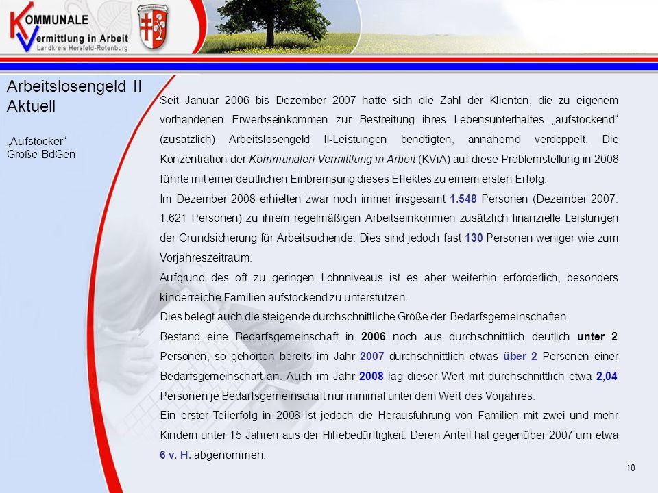 ^^^^^^ Arbeitslosengeld II Aktuell