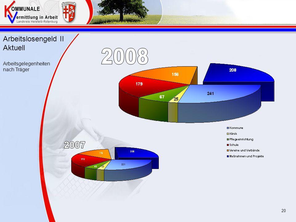 2008 Arbeitslosengeld II Aktuell 2007 Arbeitsgelegenheiten nach Träger