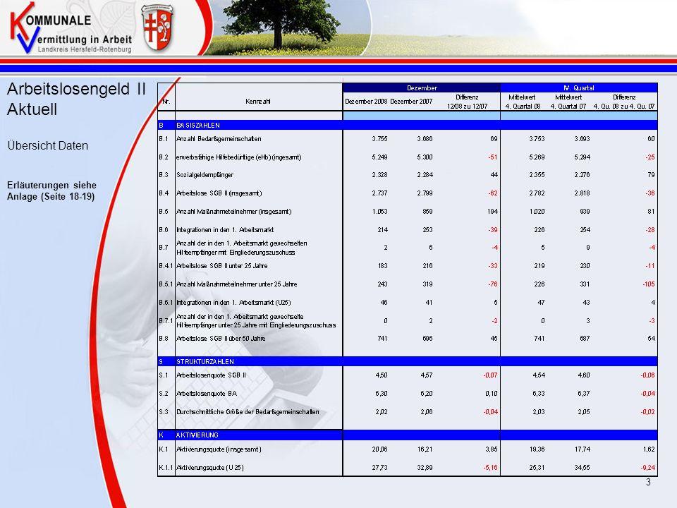 Arbeitslosengeld II Aktuell Übersicht Daten Erläuterungen siehe