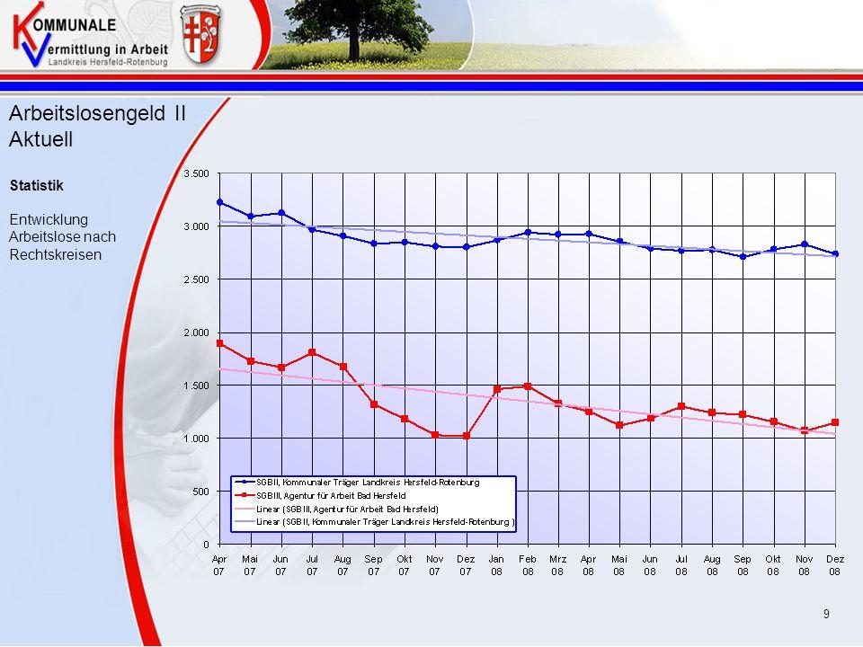 Arbeitslosengeld II Aktuell Statistik Entwicklung Arbeitslose nach