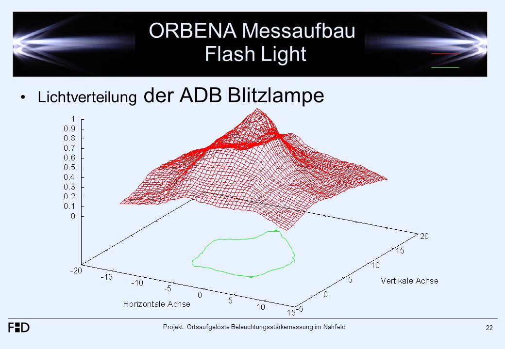 ORBENA Messaufbau Flash Light