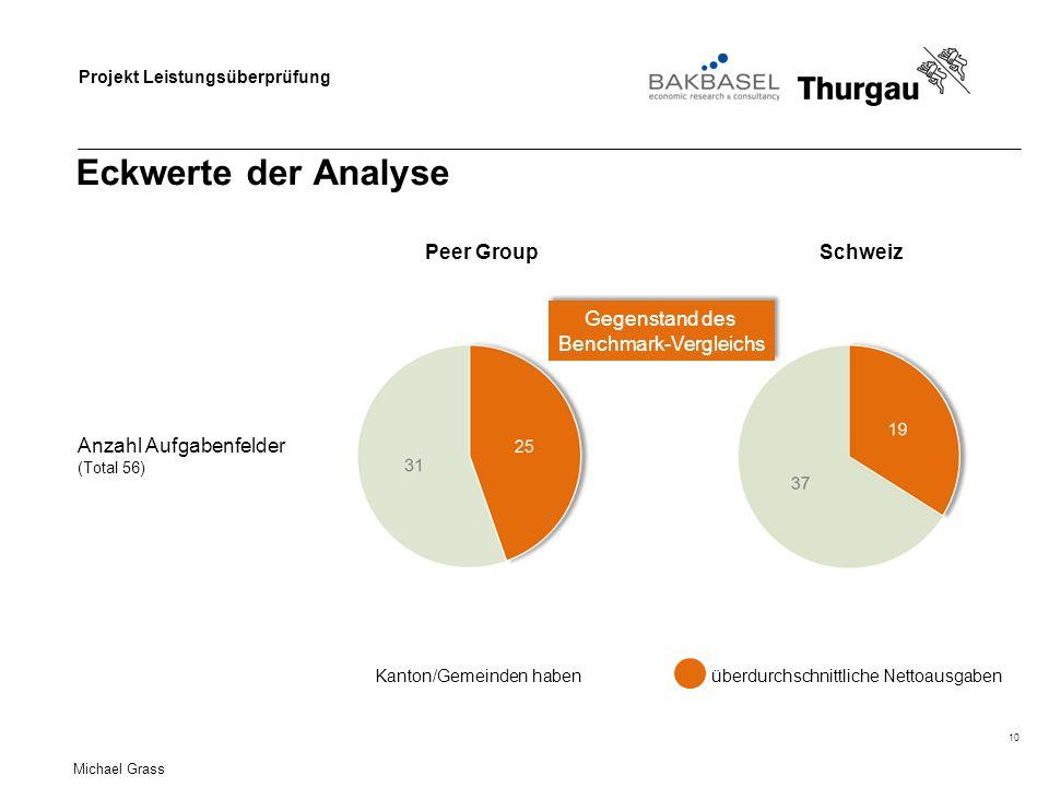 Eckwerte der Analyse Peer Group Schweiz Gegenstand des
