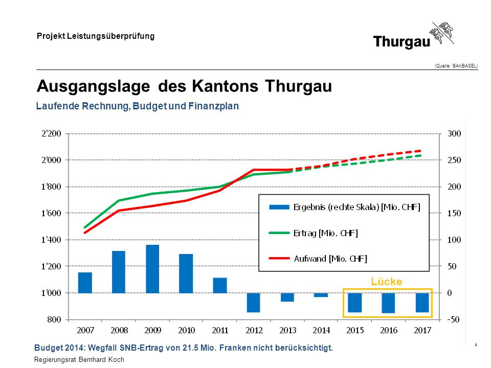Ausgangslage des Kantons Thurgau