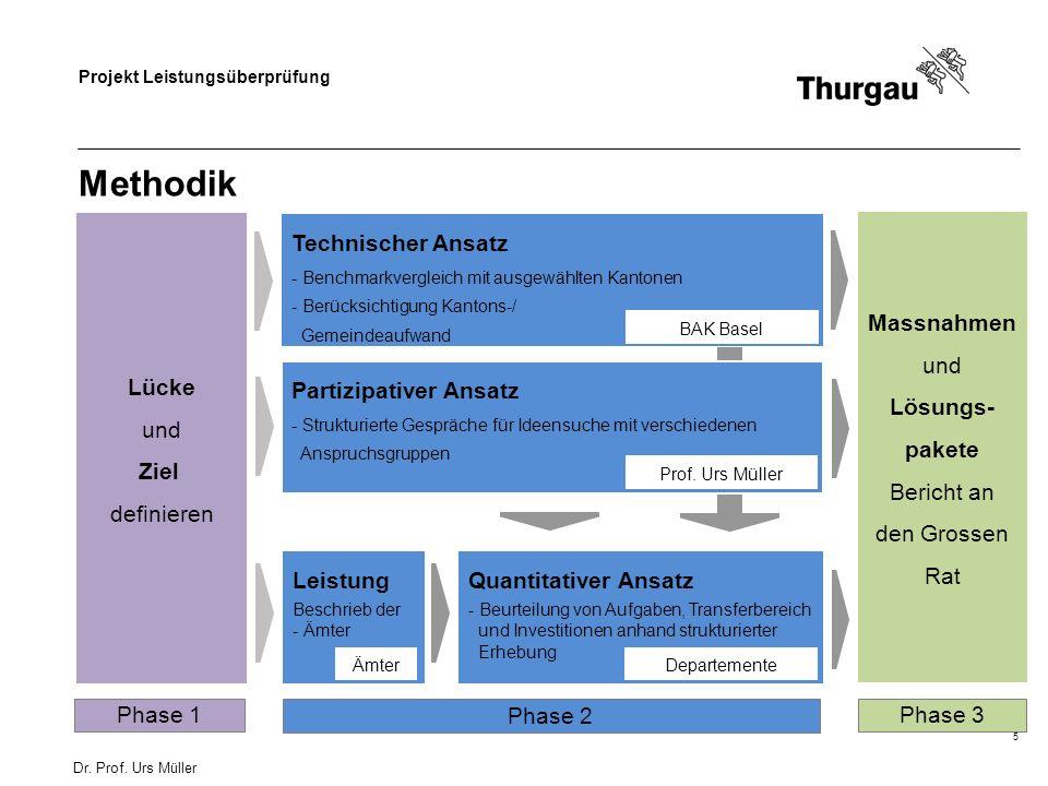 Methodik Lücke und Ziel definieren Technischer Ansatz Massnahmen und
