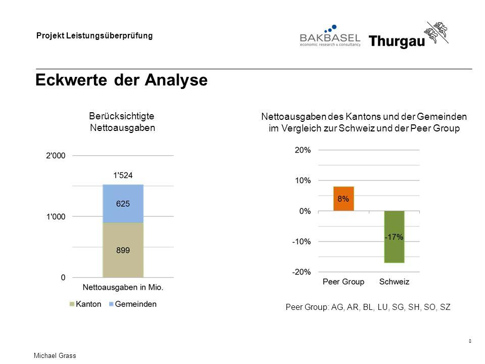 Eckwerte der Analyse Berücksichtigte Nettoausgaben
