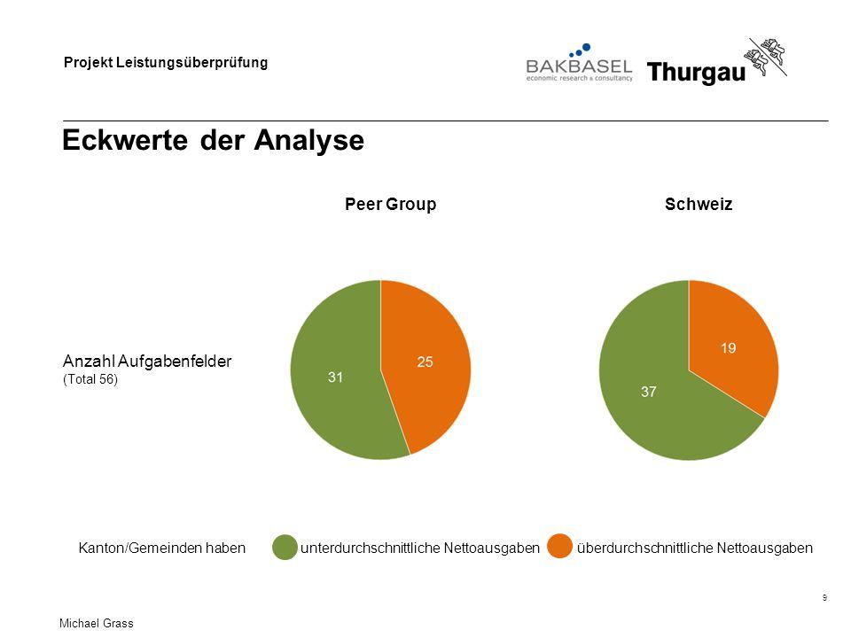Eckwerte der Analyse Peer Group Schweiz Anzahl Aufgabenfelder