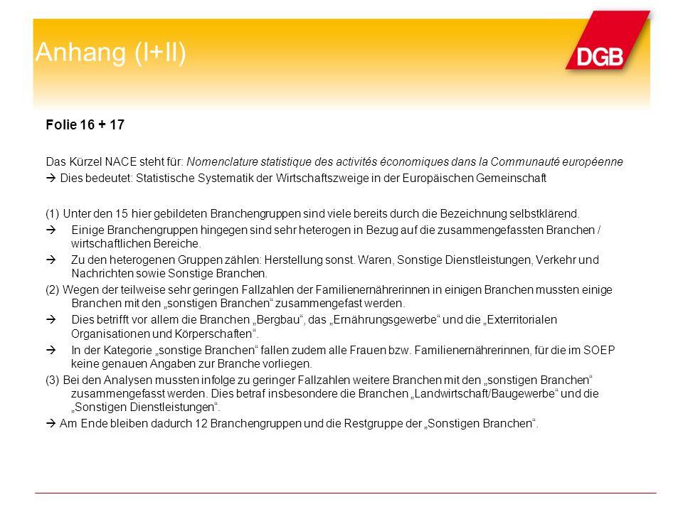 Anhang (I+II) Folie 16 + 17. Das Kürzel NACE steht für: Nomenclature statistique des activités économiques dans la Communauté européenne.