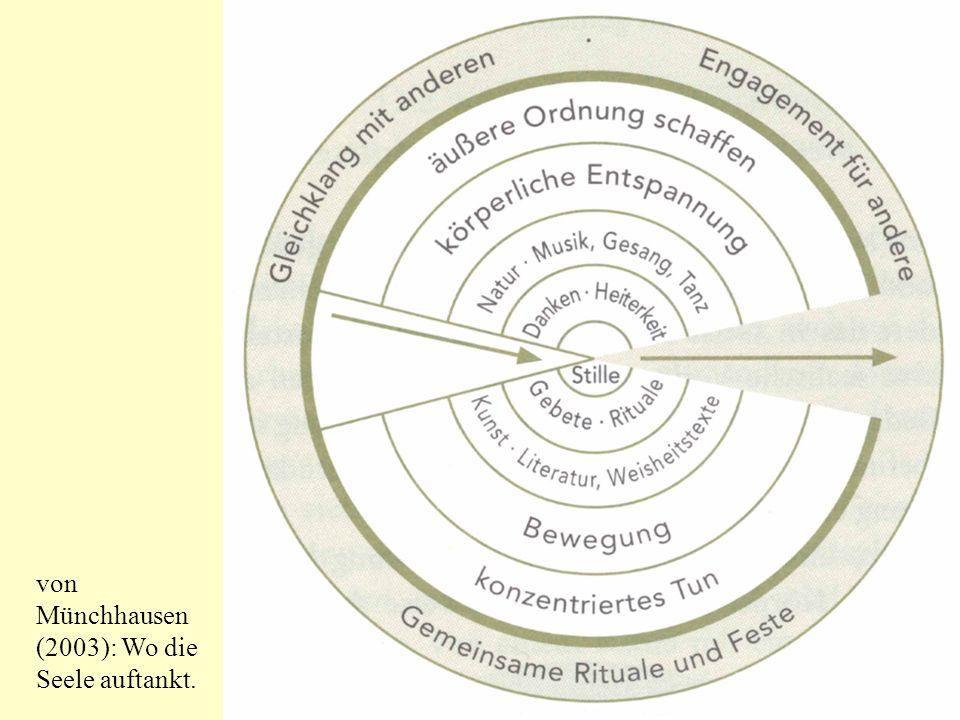 von Münchhausen (2003): Wo die Seele auftankt.