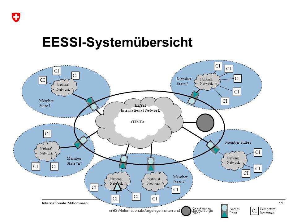 EESSI-Systemübersicht