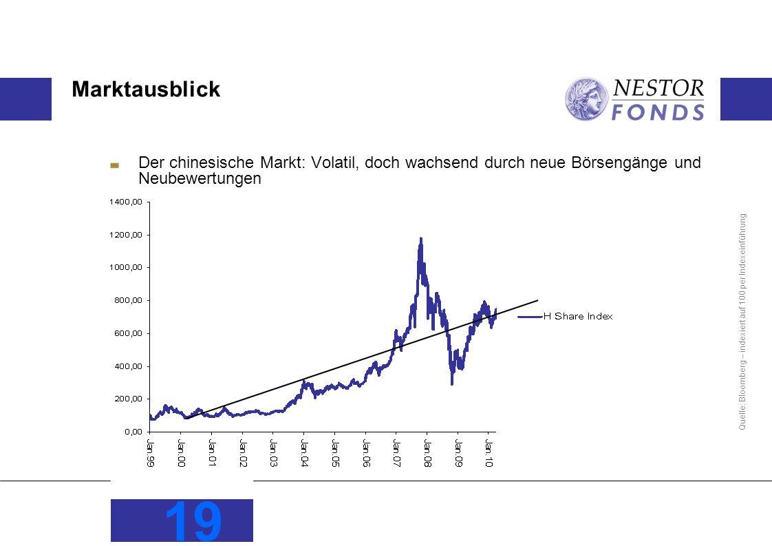 Marktausblick Der chinesische Markt: Volatil, doch wachsend durch neue Börsengänge und Neubewertungen.