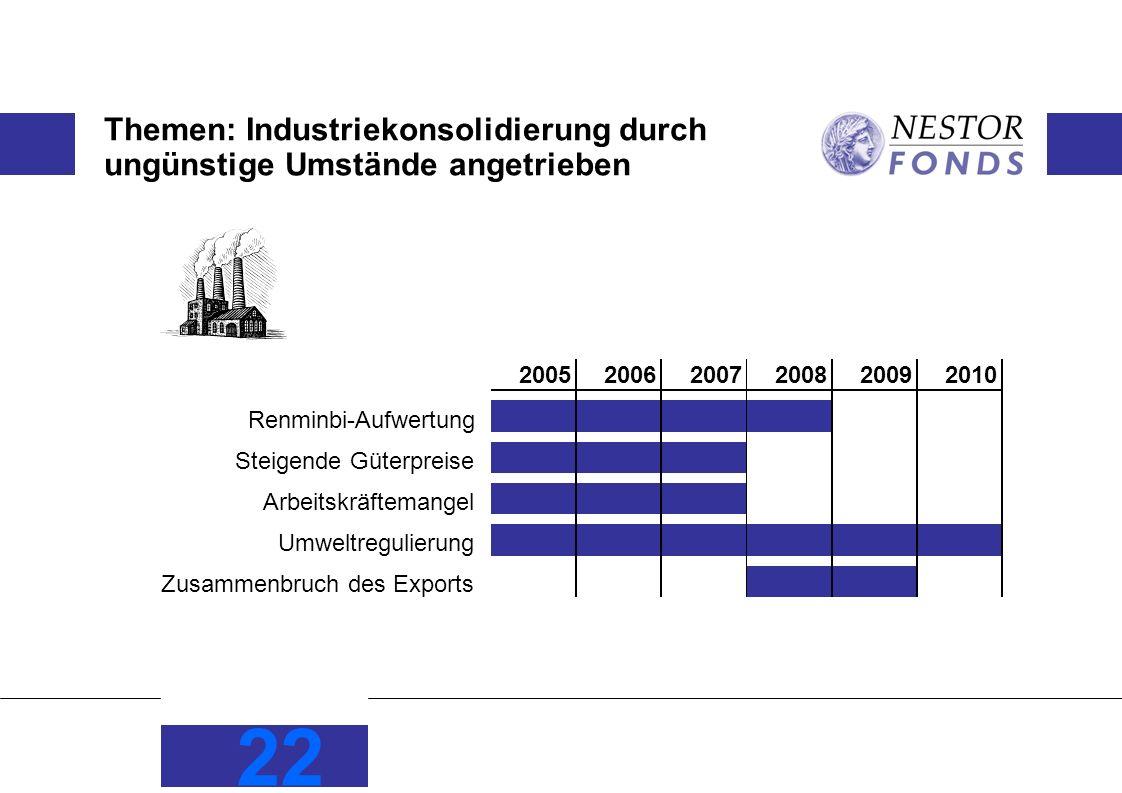 Themen: Industriekonsolidierung durch ungünstige Umstände angetrieben