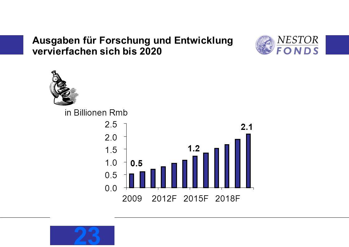 Ausgaben für Forschung und Entwicklung vervierfachen sich bis 2020