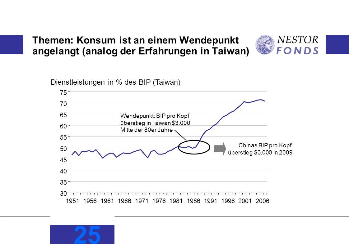 Themen: Konsum ist an einem Wendepunkt angelangt (analog der Erfahrungen in Taiwan)