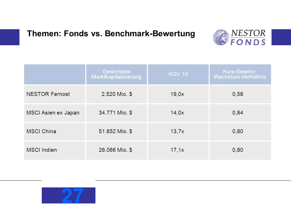Themen: Fonds vs. Benchmark-Bewertung