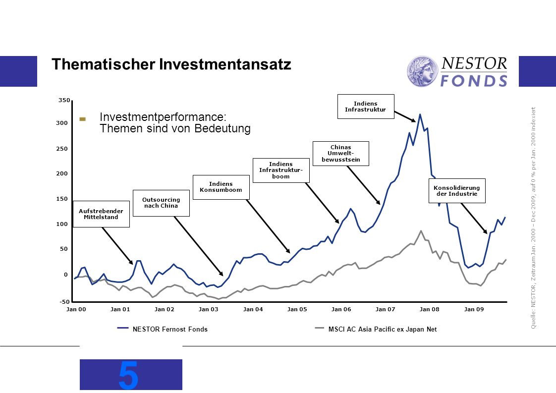 Thematischer Investmentansatz
