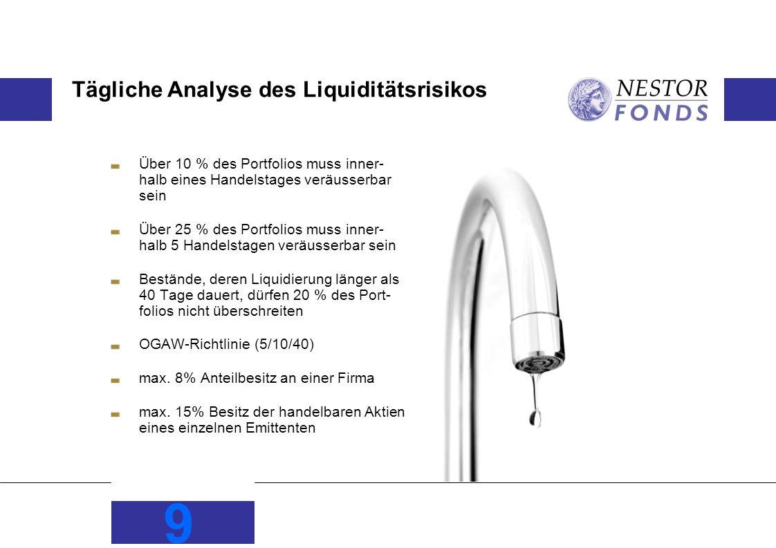 Tägliche Analyse des Liquiditätsrisikos