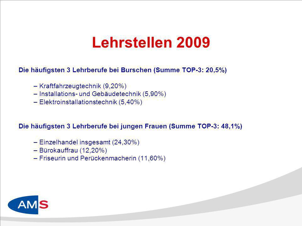 Lehrstellen 2009 Die häufigsten 3 Lehrberufe bei Burschen (Summe TOP-3: 20,5%) Kraftfahrzeugtechnik (9,20%)