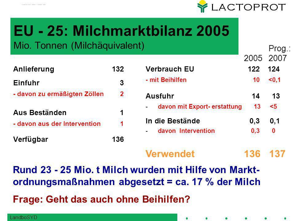 EU - 25: Milchmarktbilanz 2005 Mio. Tonnen (Milchäquivalent)