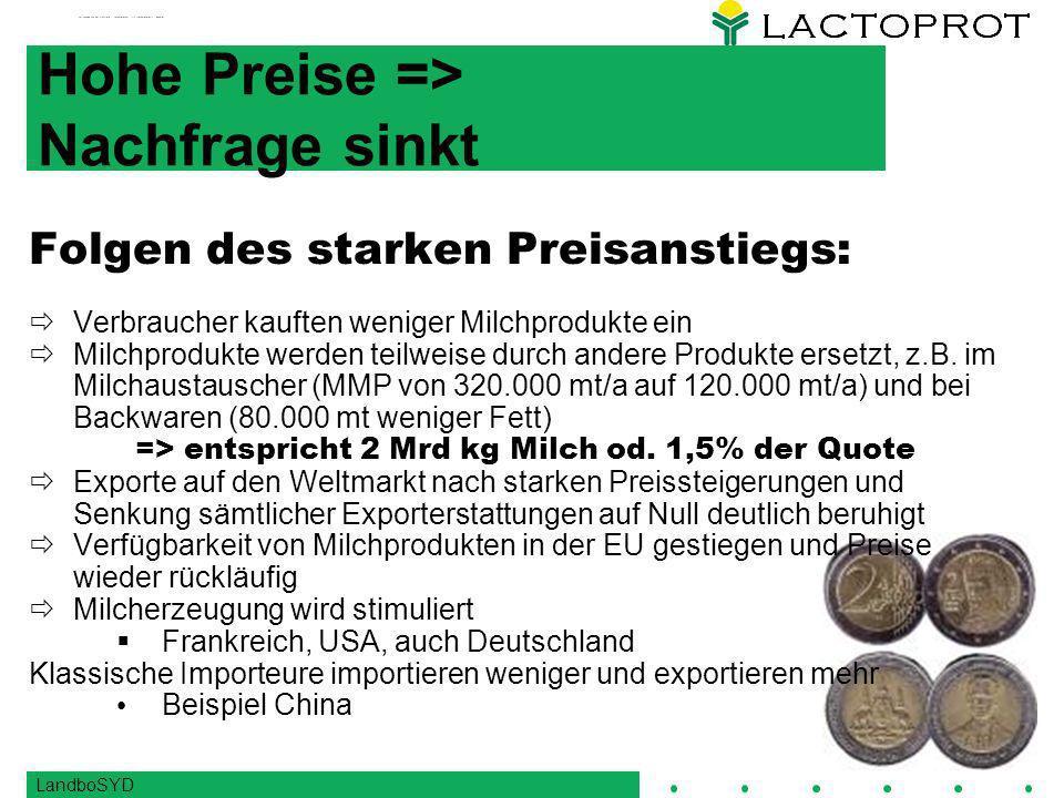Hohe Preise => Nachfrage sinkt