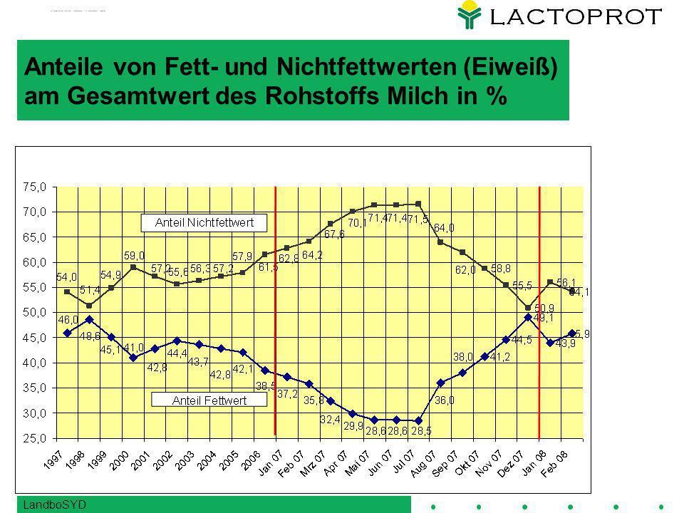 Anteile von Fett- und Nichtfettwerten (Eiweiß) am Gesamtwert des Rohstoffs Milch in %