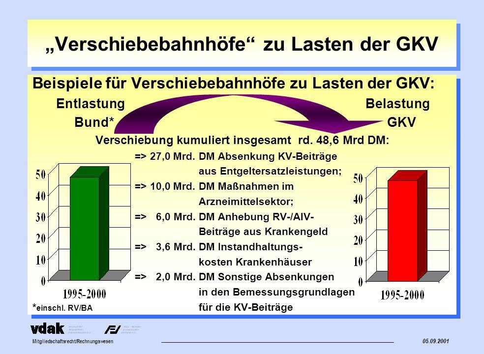 """""""Verschiebebahnhöfe zu Lasten der GKV"""