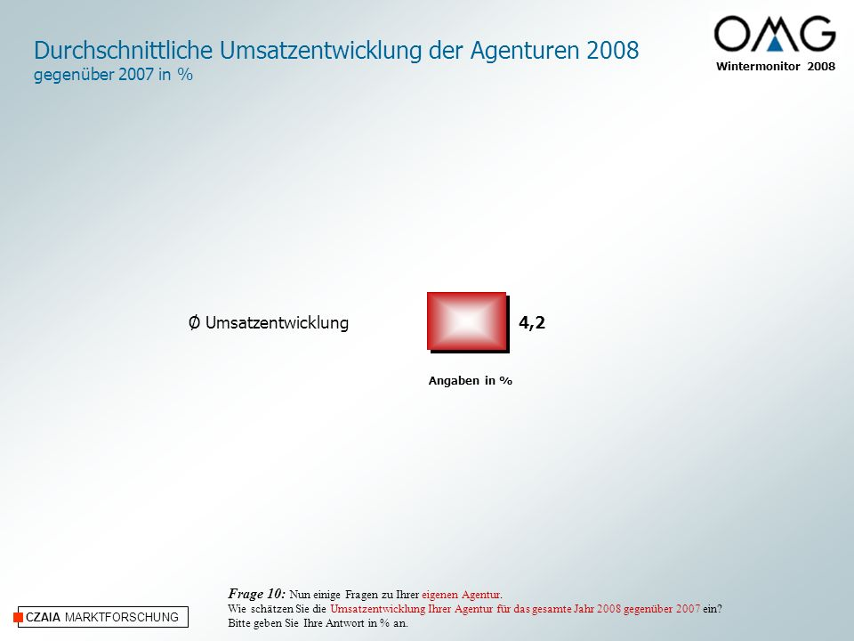 Durchschnittliche Umsatzentwicklung der Agenturen 2008