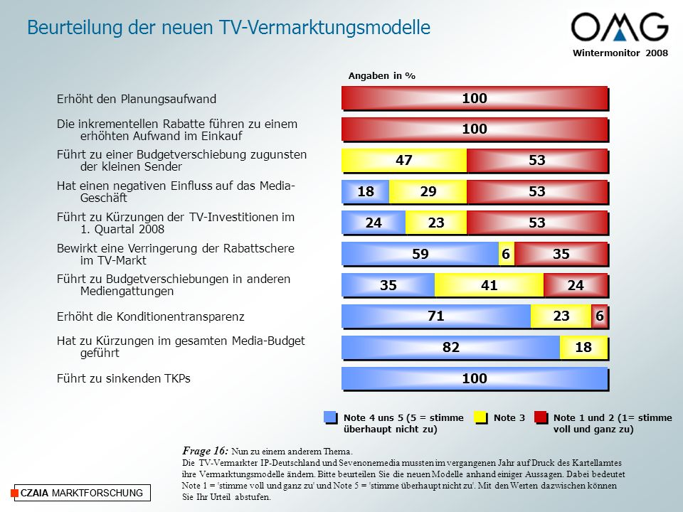 Beurteilung der neuen TV-Vermarktungsmodelle