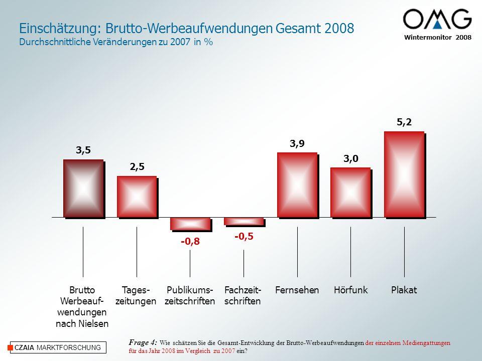 Einschätzung: Brutto-Werbeaufwendungen Gesamt 2008