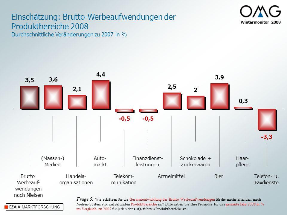 Einschätzung: Brutto-Werbeaufwendungen der Produktbereiche 2008