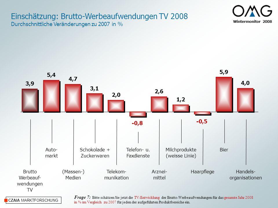 Einschätzung: Brutto-Werbeaufwendungen TV 2008