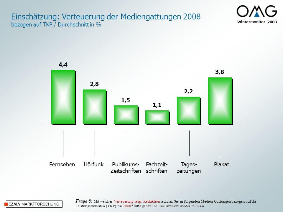 Einschätzung: Verteuerung der Mediengattungen 2008