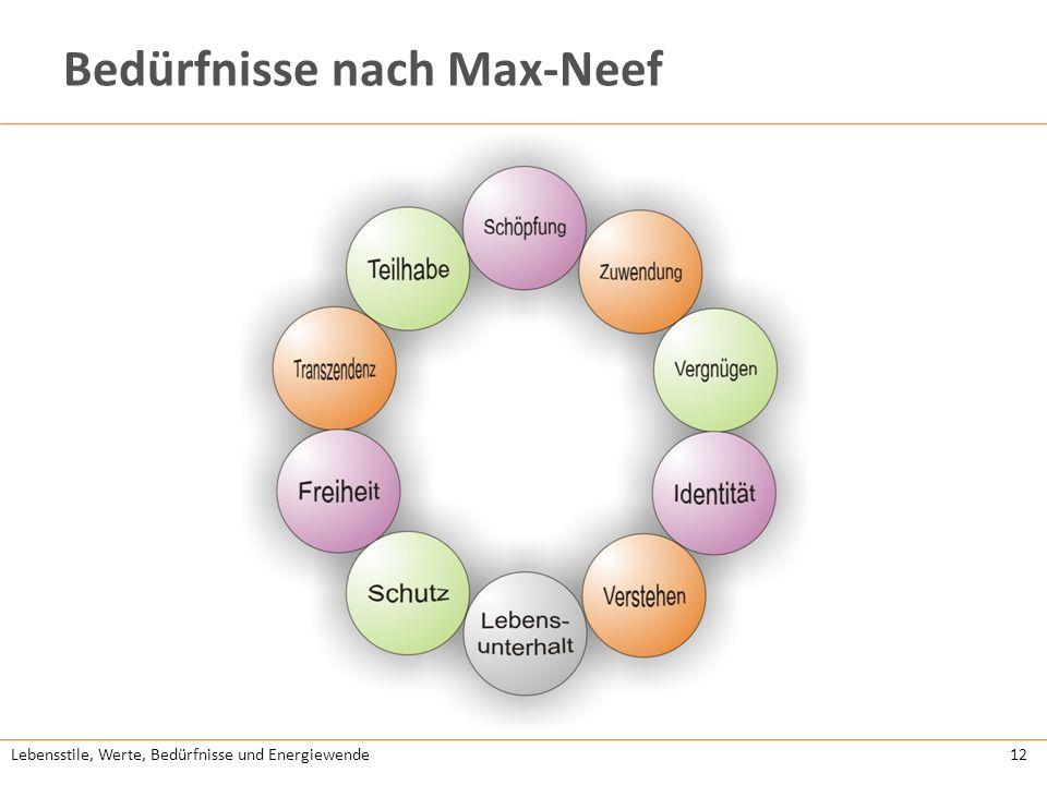 Bedürfnisse nach Max-Neef