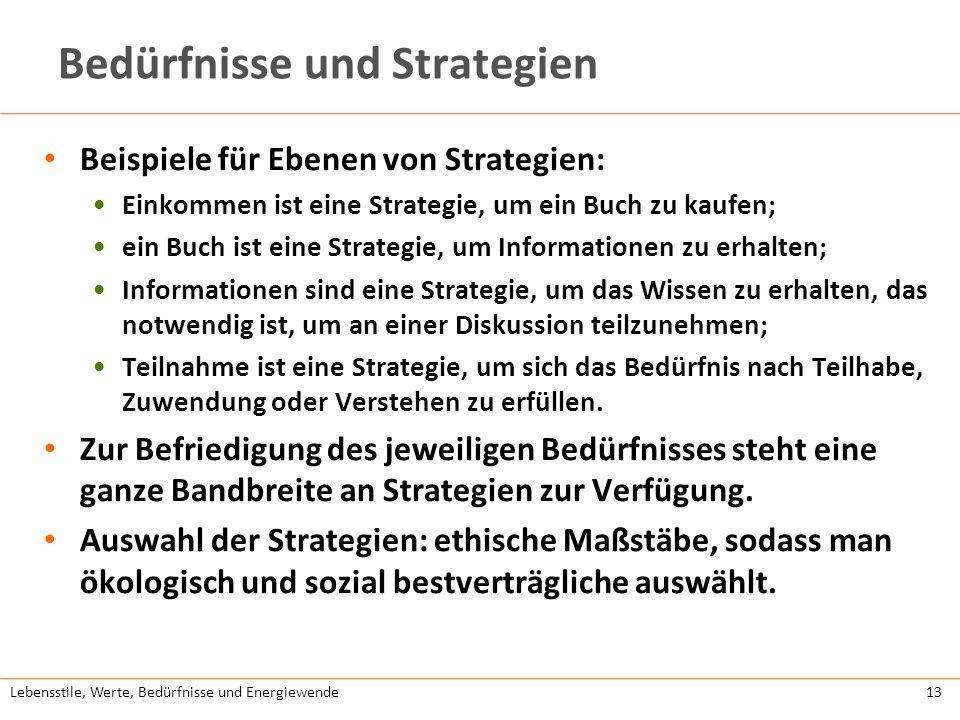 Bedürfnisse und Strategien