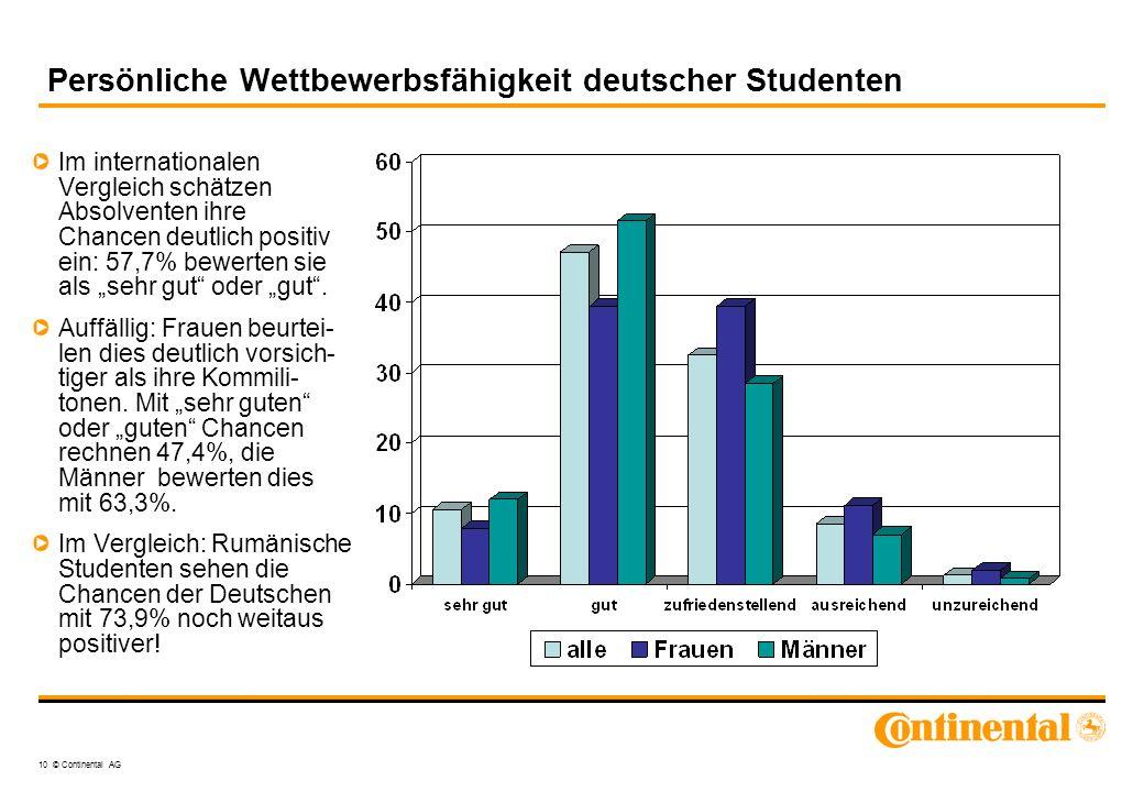 Persönliche Wettbewerbsfähigkeit deutscher Studenten