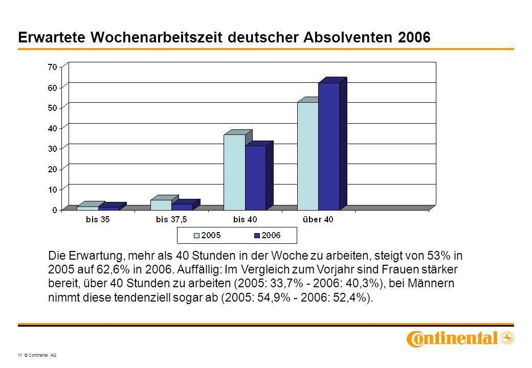 Erwartete Wochenarbeitszeit deutscher Absolventen 2006