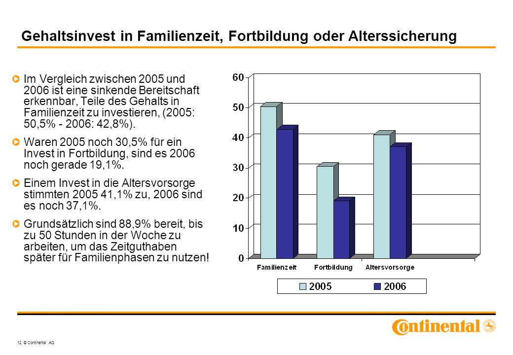 Gehaltsinvest in Familienzeit, Fortbildung oder Alterssicherung