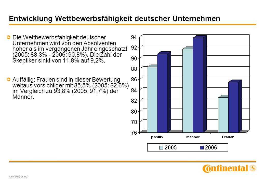 Entwicklung Wettbewerbsfähigkeit deutscher Unternehmen