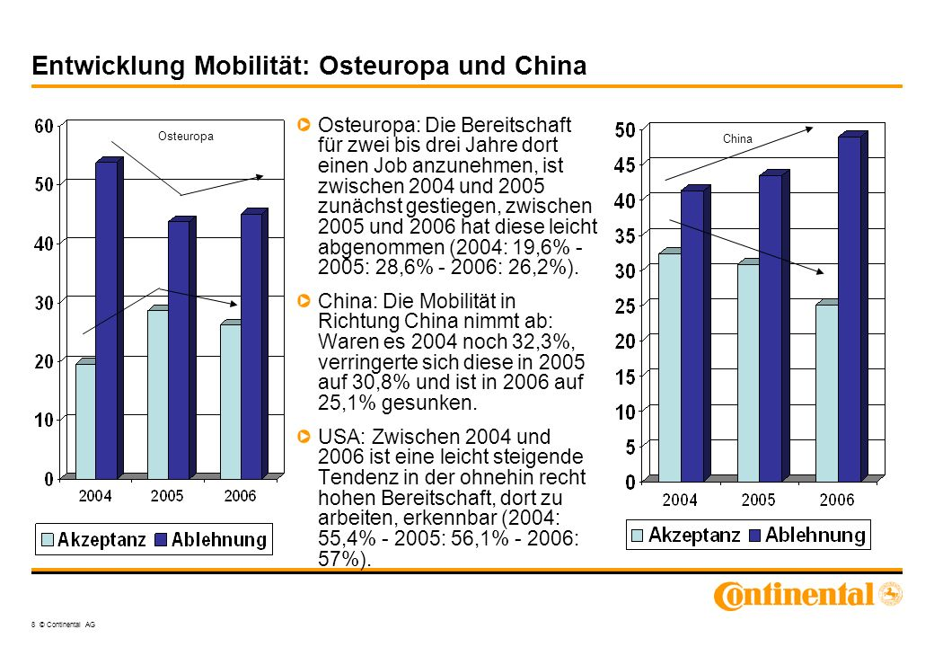 Entwicklung Mobilität: Osteuropa und China