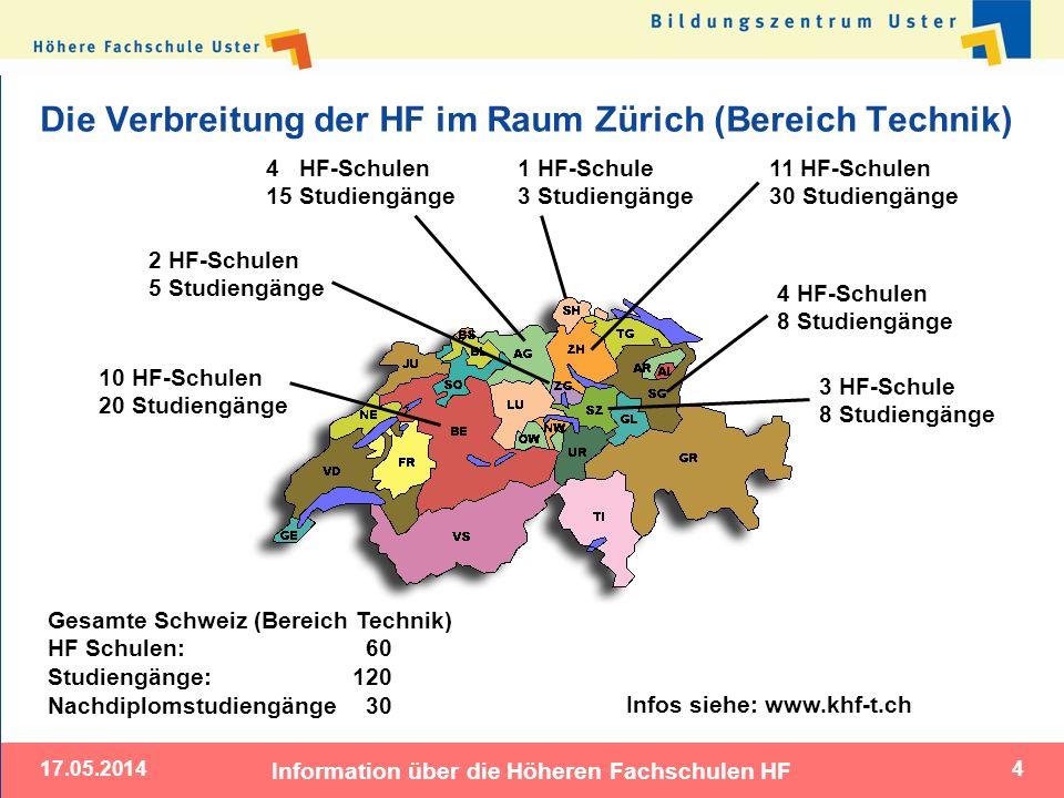 Die Verbreitung der HF im Raum Zürich (Bereich Technik)
