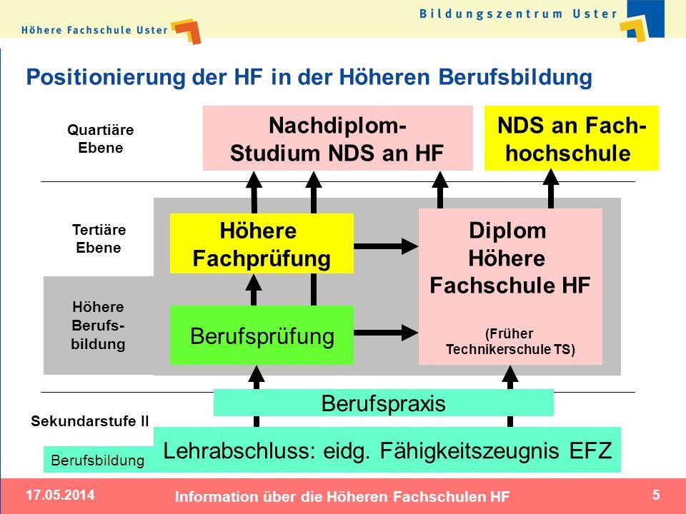 Positionierung der HF in der Höheren Berufsbildung